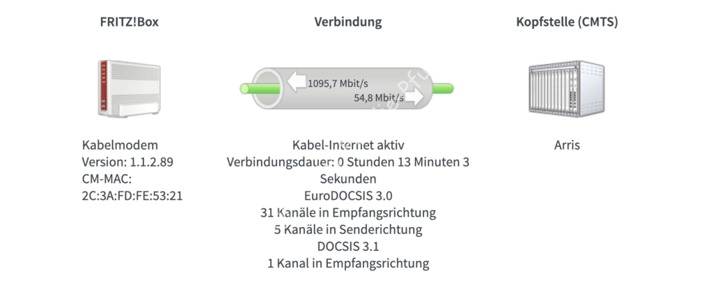 Internetanschluss