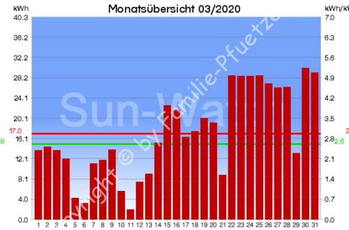 PV-Monatsuebersicht 03/2020