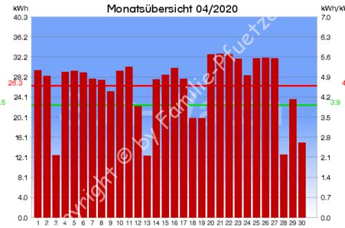 PV-Monatsübersicht 04/2020