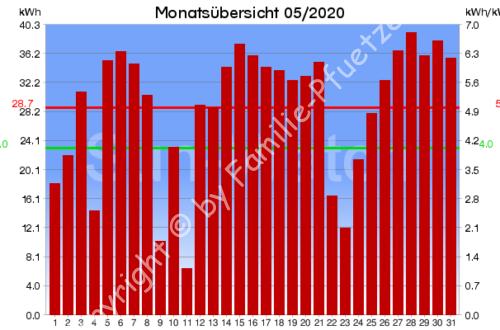 PV-Monatsübersicht 05/2020