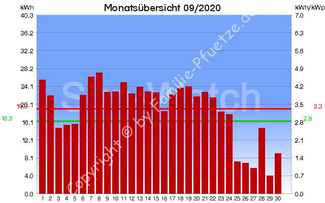 PV-Monatsübersicht 09/2020