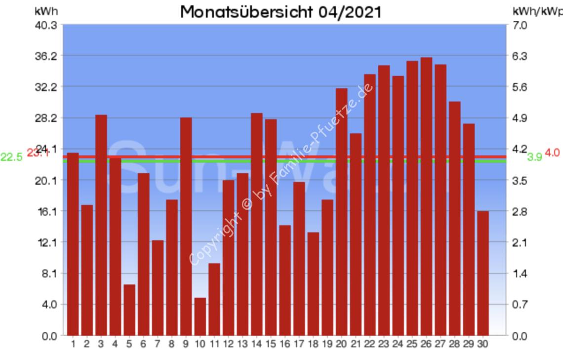 PV-Monatsübersicht 04/2021