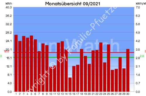 PV-Monatsübersicht 09/2021